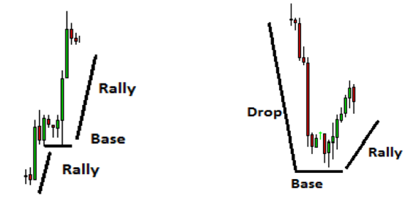 Supply and Demand Zones for Day Trading - Stocks Buy Alerts