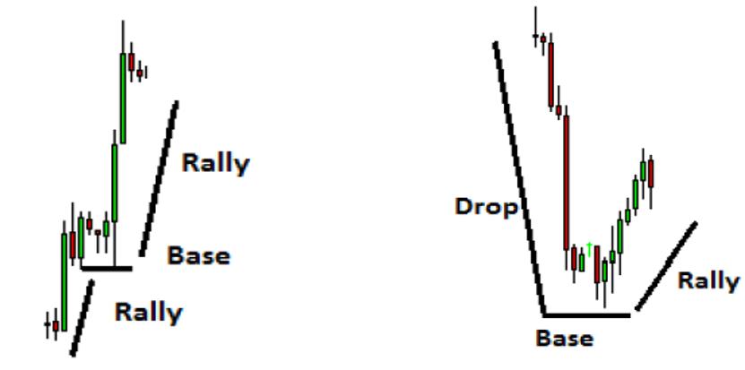 Supply zone stocks